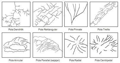 Pola Aliran Sungai Geo Webclass
